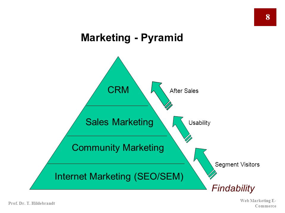 Marketing - Pyramid CRM Sales Marketing Community Marketing