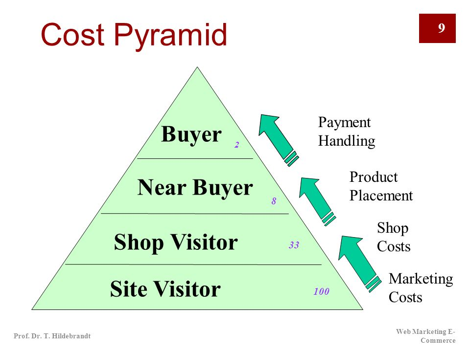 Cost Pyramid Buyer Near Buyer Shop Visitor Site Visitor Payment