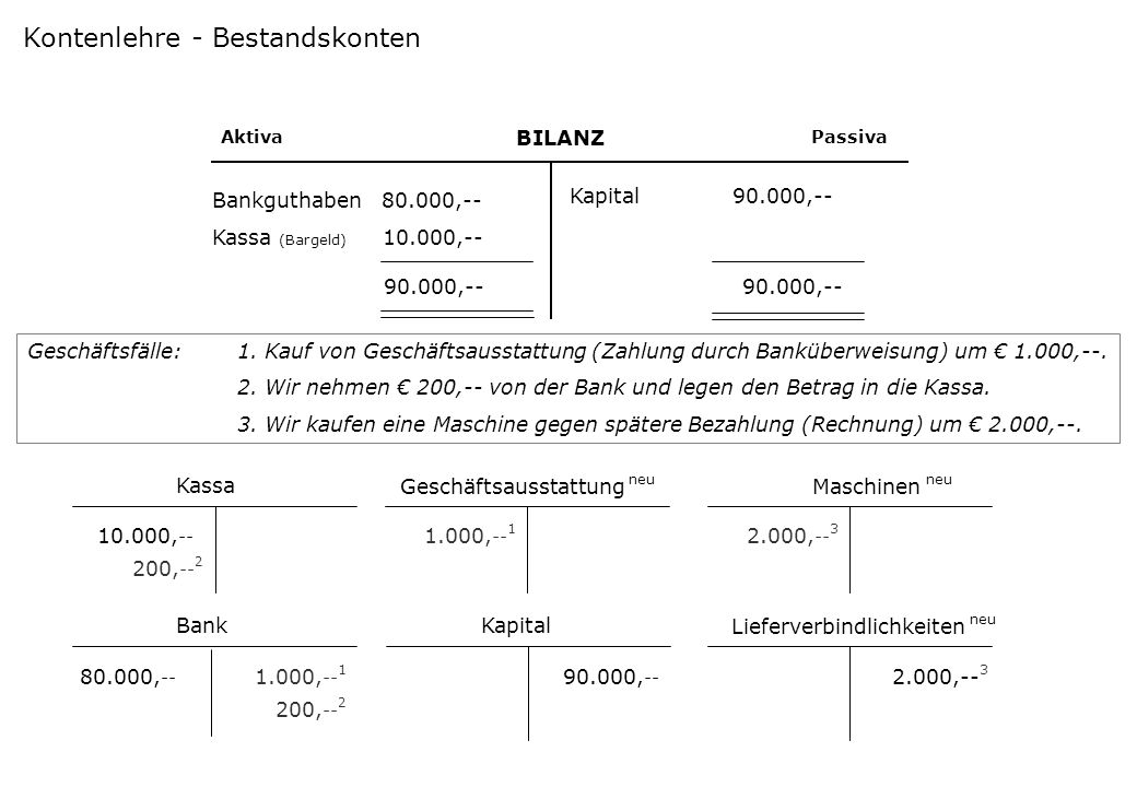 Kontenlehre - Bestandskonten
