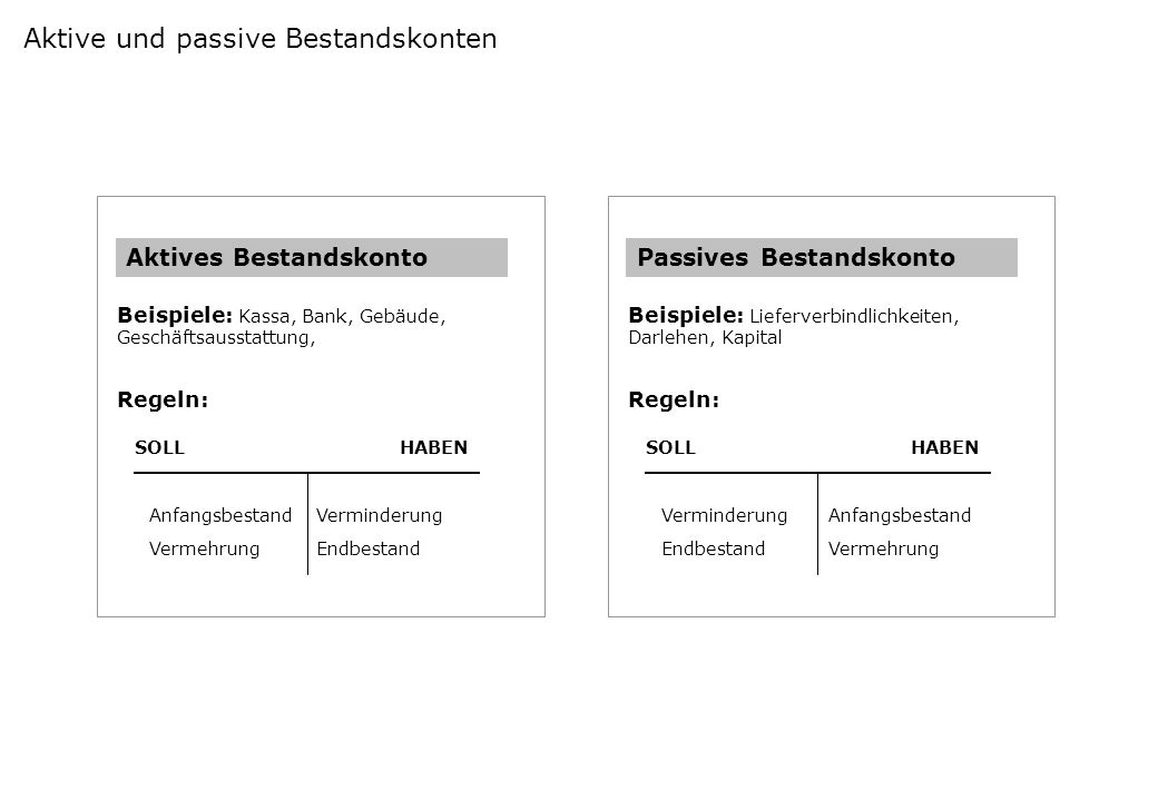 Aktive und passive Bestandskonten