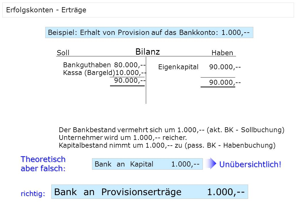 Bank an Provisionserträge 1.000,--