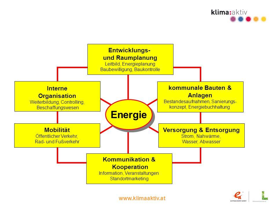 Energie Entwicklungs- und Raumplanung kommunale Bauten & Anlagen