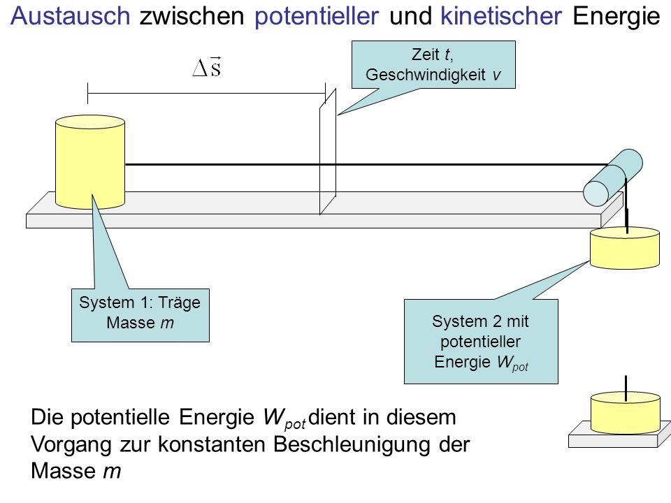Austausch zwischen potentieller und kinetischer Energie