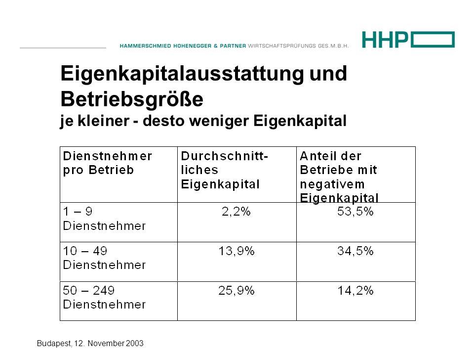 Eigenkapitalausstattung und Betriebsgröße je kleiner - desto weniger Eigenkapital