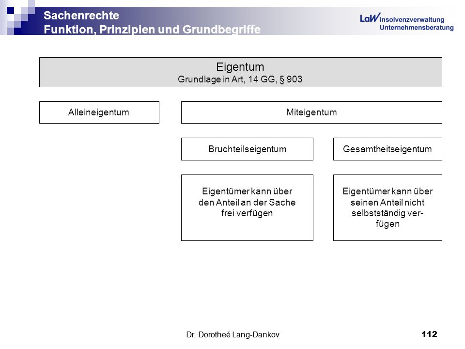 Sachenrechte Funktion, Prinzipien und Grundbegriffe