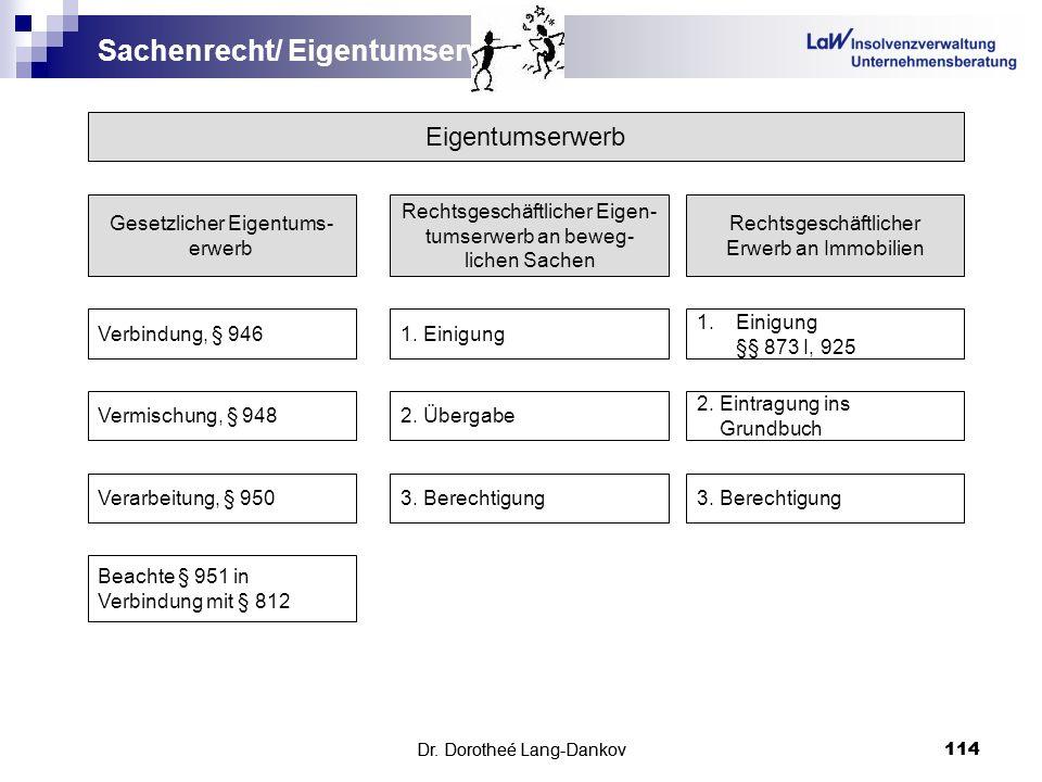 Sachenrecht/ Eigentumserwerb