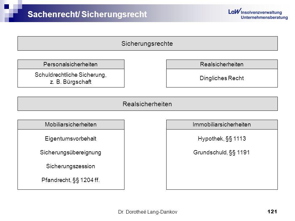 Sachenrecht/ Sicherungsrecht