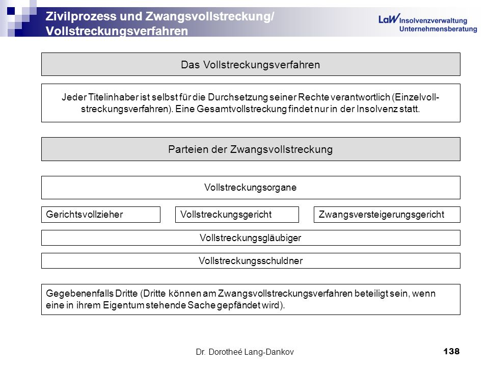 Zivilprozess und Zwangsvollstreckung/ Vollstreckungsverfahren