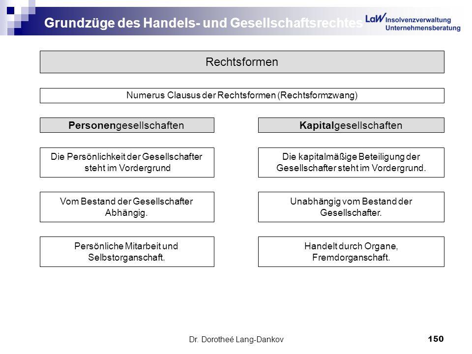 Grundzüge des Handels- und Gesellschaftsrechtes