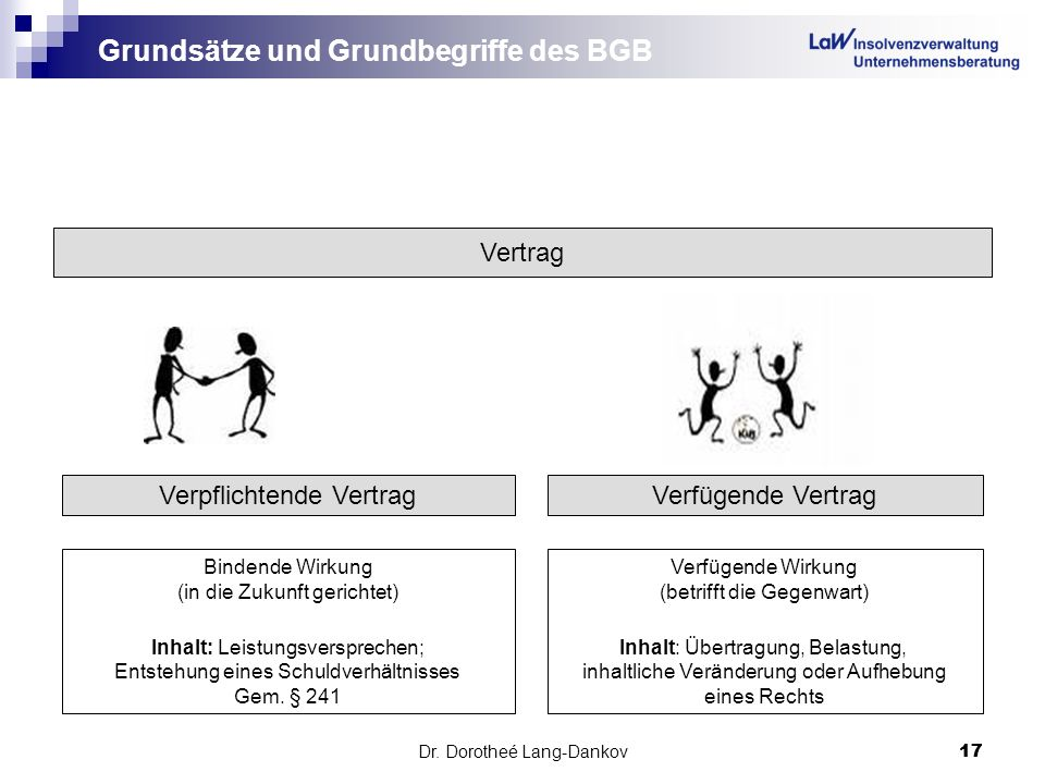 Grundsätze und Grundbegriffe des BGB