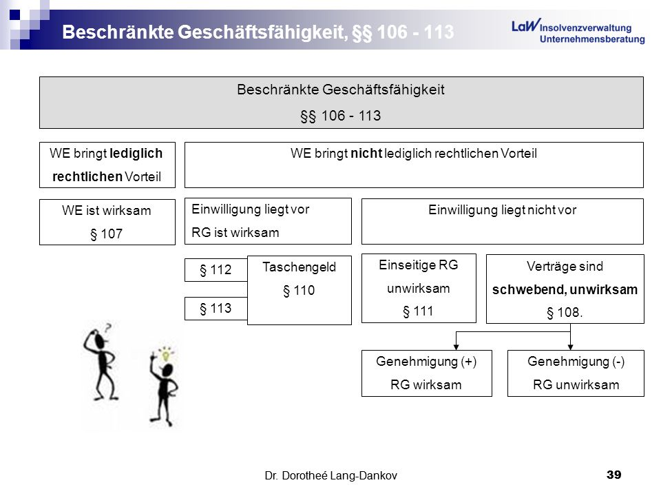 Beschränkte Geschäftsfähigkeit, §§ 106 - 113