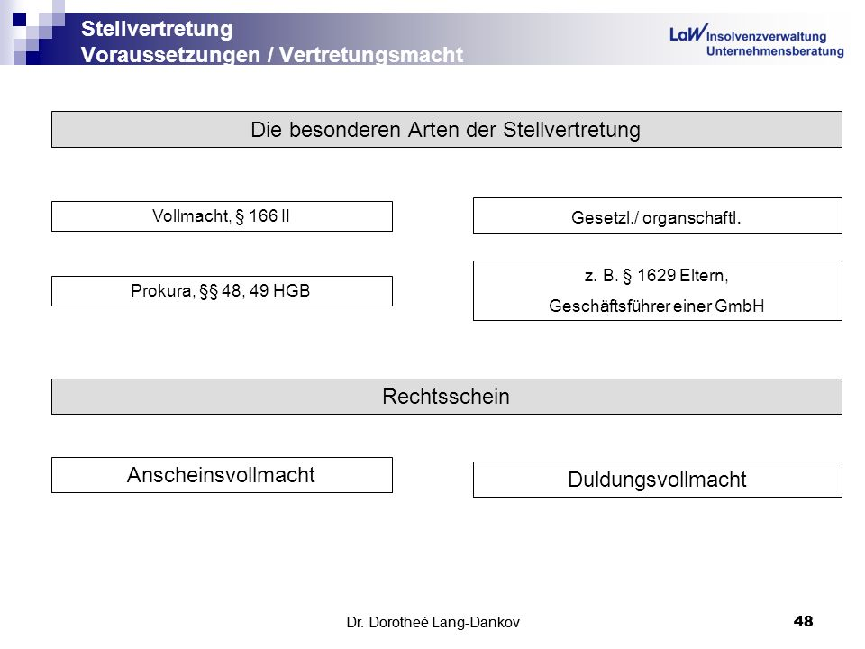 Stellvertretung Voraussetzungen / Vertretungsmacht