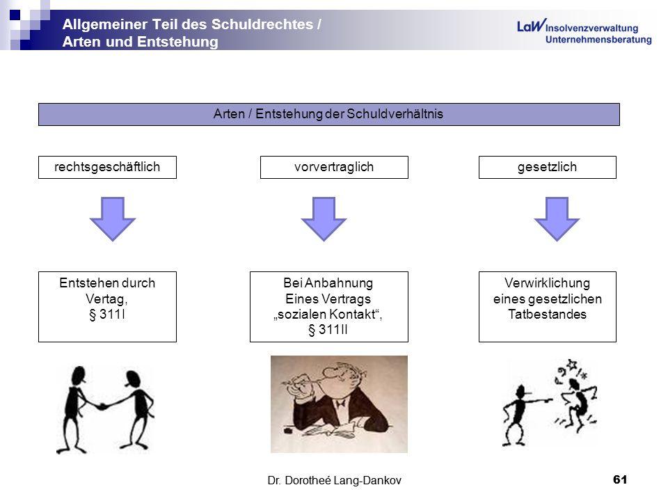 Allgemeiner Teil des Schuldrechtes / Arten und Entstehung