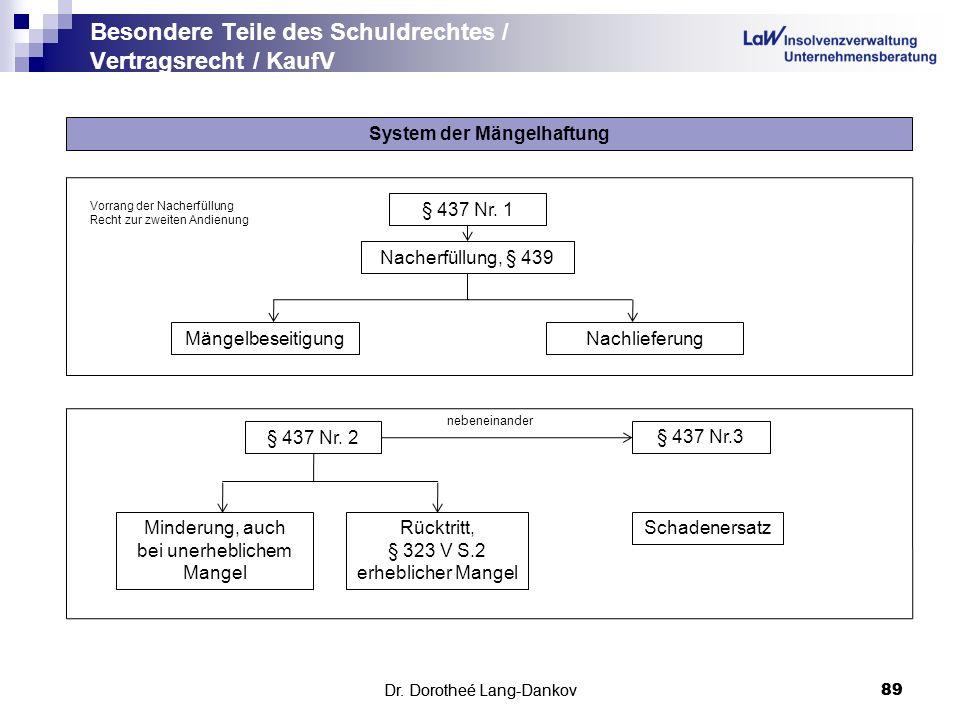 Besondere Teile des Schuldrechtes / Vertragsrecht / KaufV