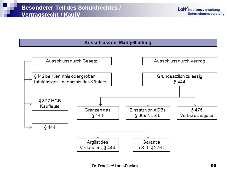 Besonderer Teil des Schuldrechtes / Vertragsrecht / KaufV