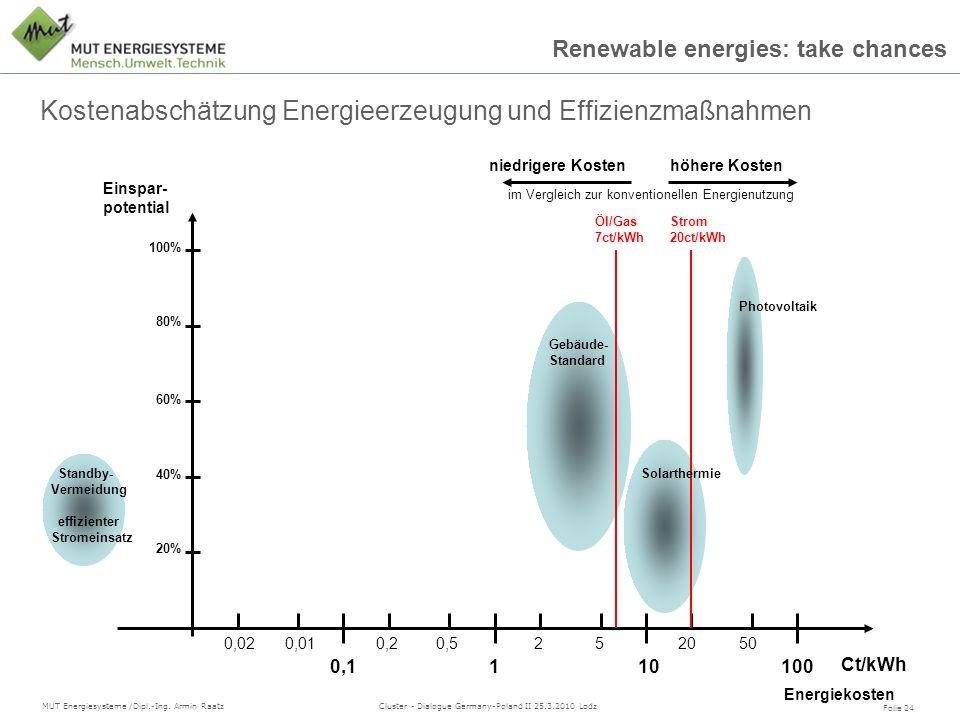 Kostenabschätzung Energieerzeugung und Effizienzmaßnahmen