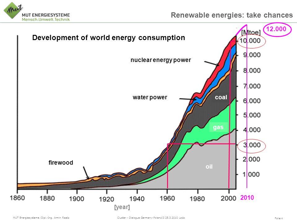 Development of world energy consumption