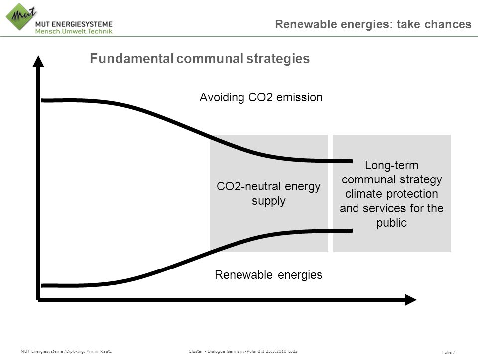 CO2-neutral energy supply