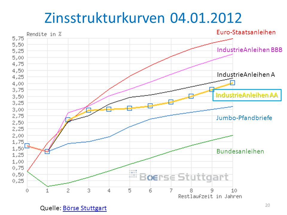 Zinsstrukturkurven 04.01.2012 Euro-Staatsanleihen