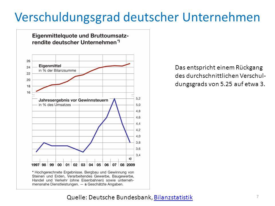 Verschuldungsgrad deutscher Unternehmen