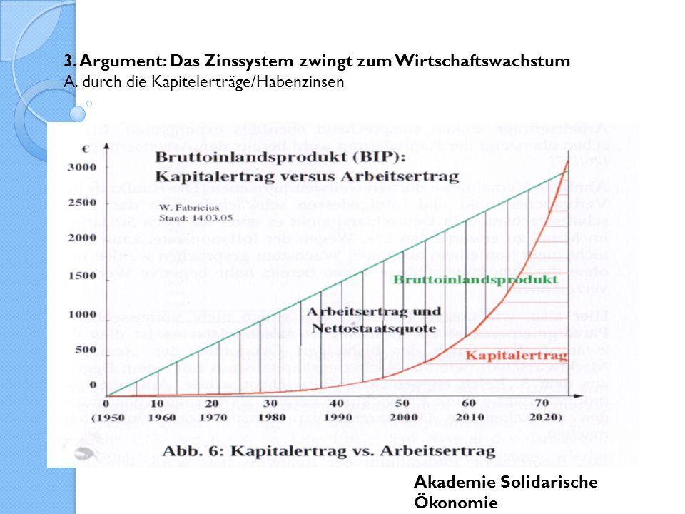 3. Argument: Das Zinssystem zwingt zum Wirtschaftswachstum