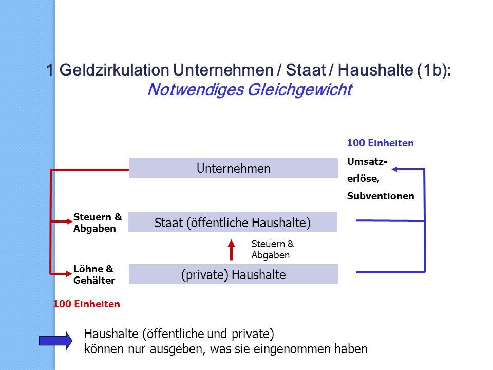 1 Geldzirkulation Unternehmen / Staat / Haushalte (1b):