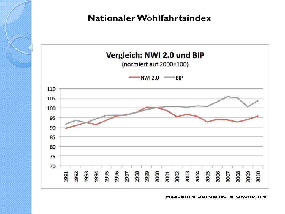 Nationaler Wohlfahrtsindex