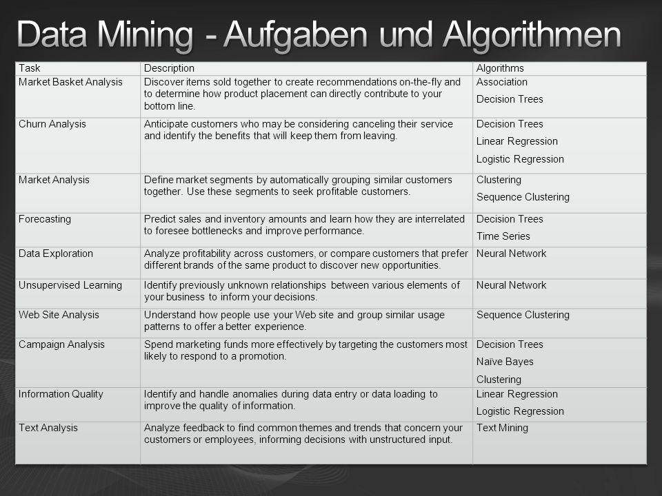 Data Mining - Aufgaben und Algorithmen