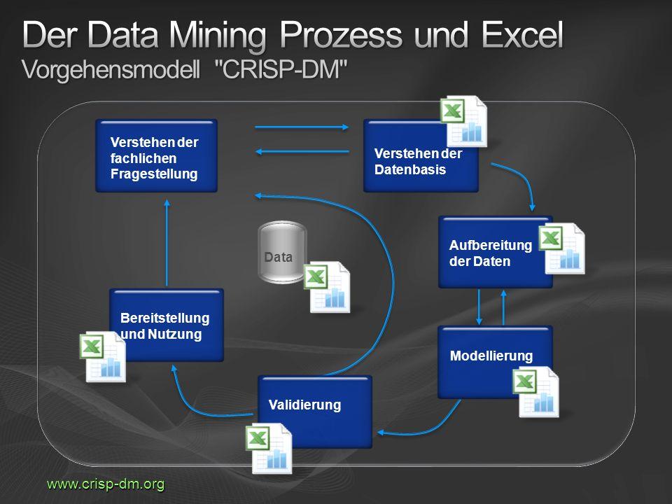 Der Data Mining Prozess und Excel Vorgehensmodell CRISP-DM