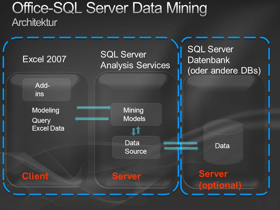 Office-SQL Server Data Mining Architektur