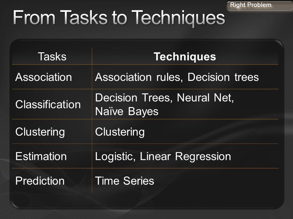 From Tasks to Techniques