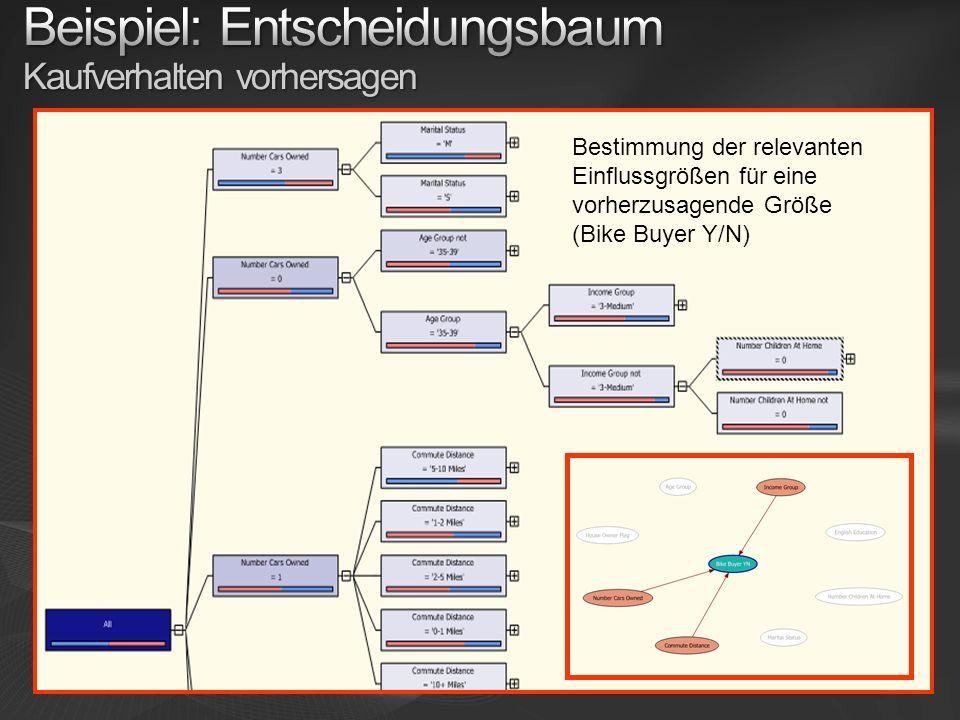 Beispiel: Entscheidungsbaum Kaufverhalten vorhersagen