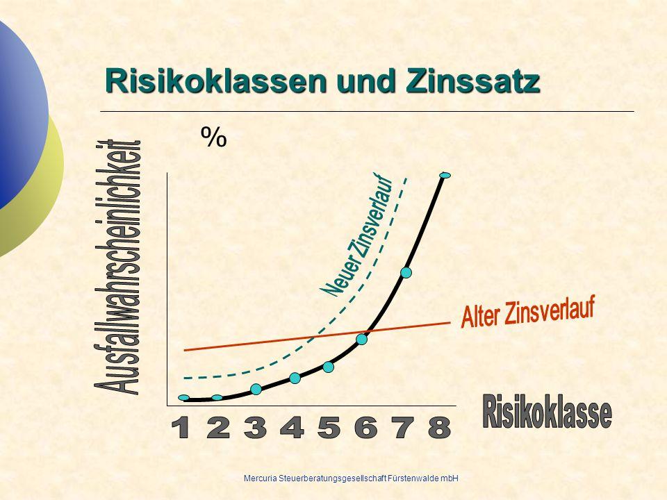 Risikoklassen und Zinssatz