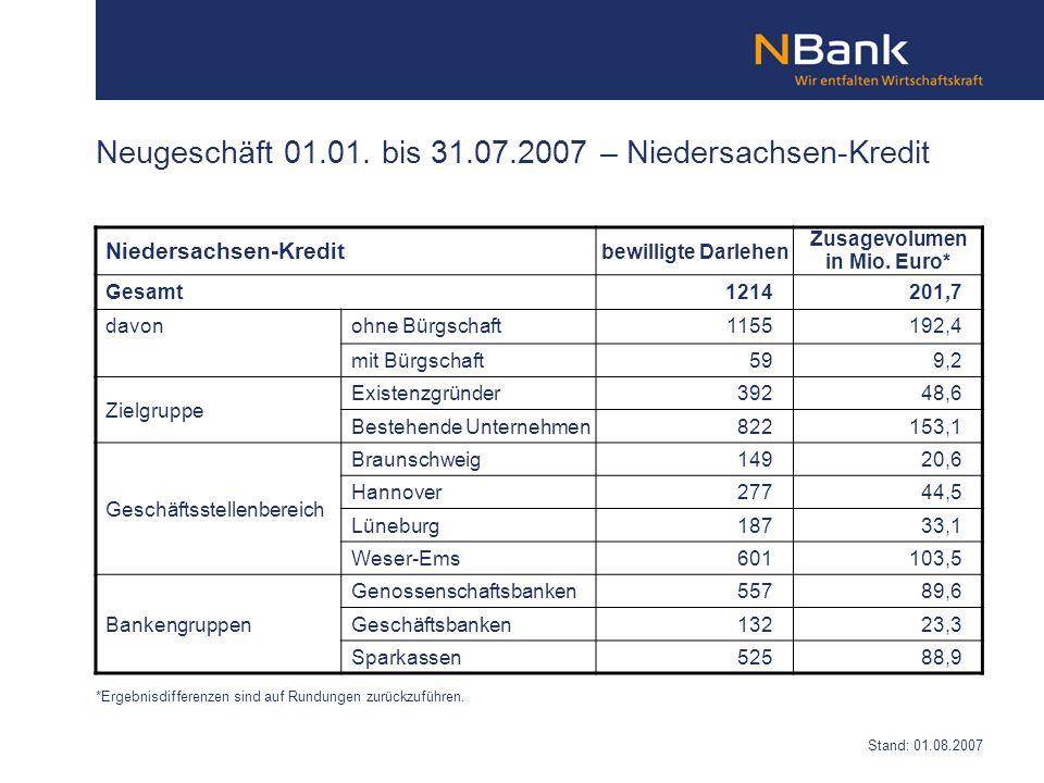 Neugeschäft 01.01. bis 31.07.2007 – Niedersachsen-Kredit