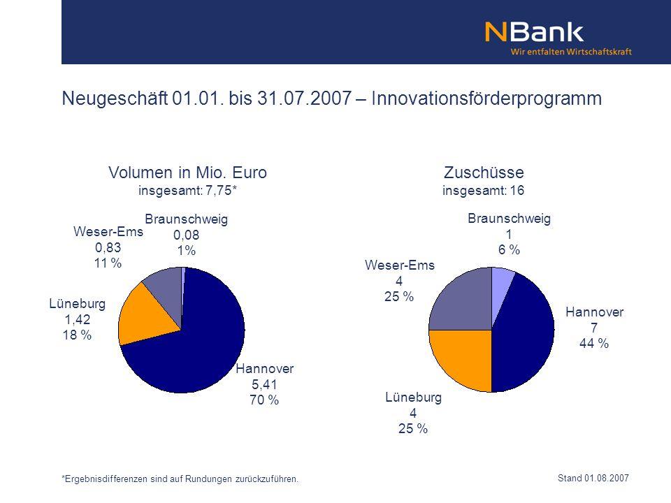 Neugeschäft 01.01. bis 31.07.2007 – Innovationsförderprogramm