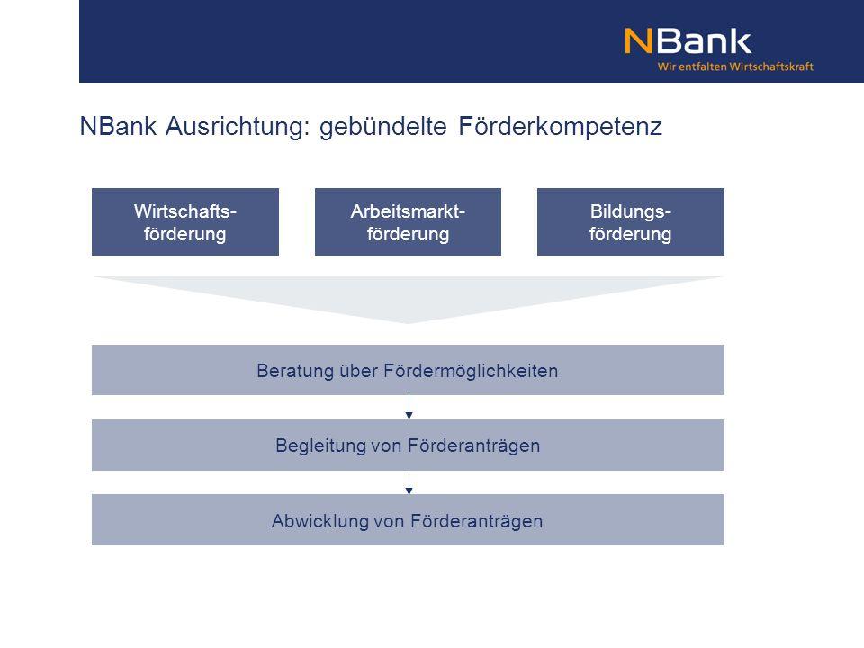NBank Ausrichtung: gebündelte Förderkompetenz