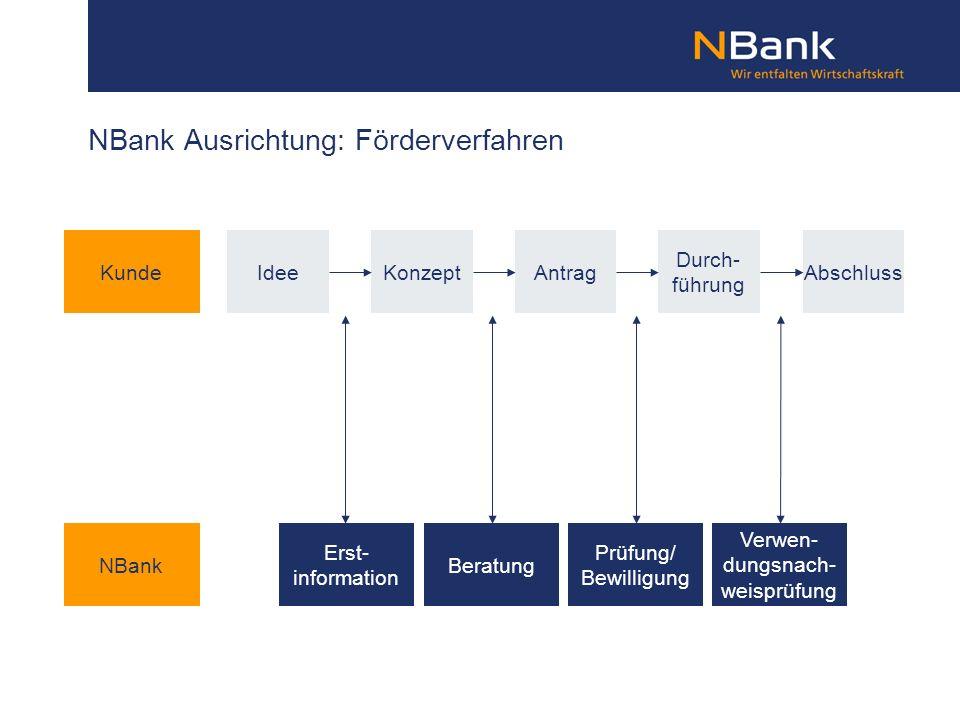 NBank Ausrichtung: Förderverfahren
