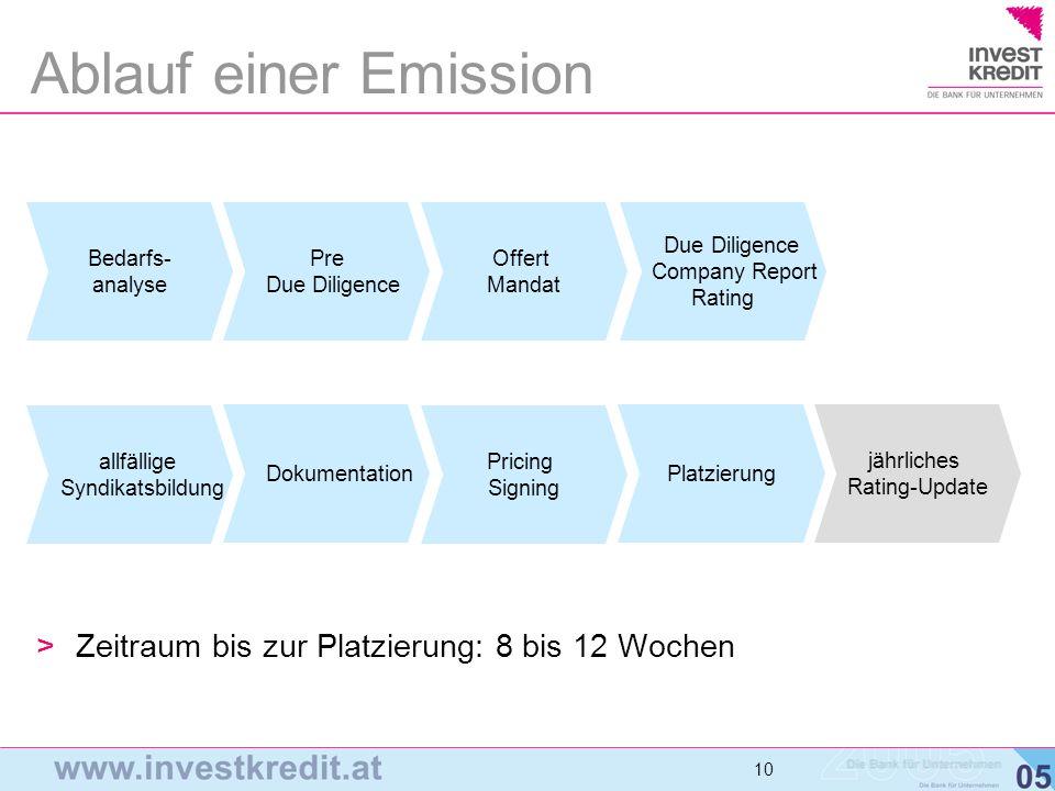 Ablauf einer Emission Zeitraum bis zur Platzierung: 8 bis 12 Wochen