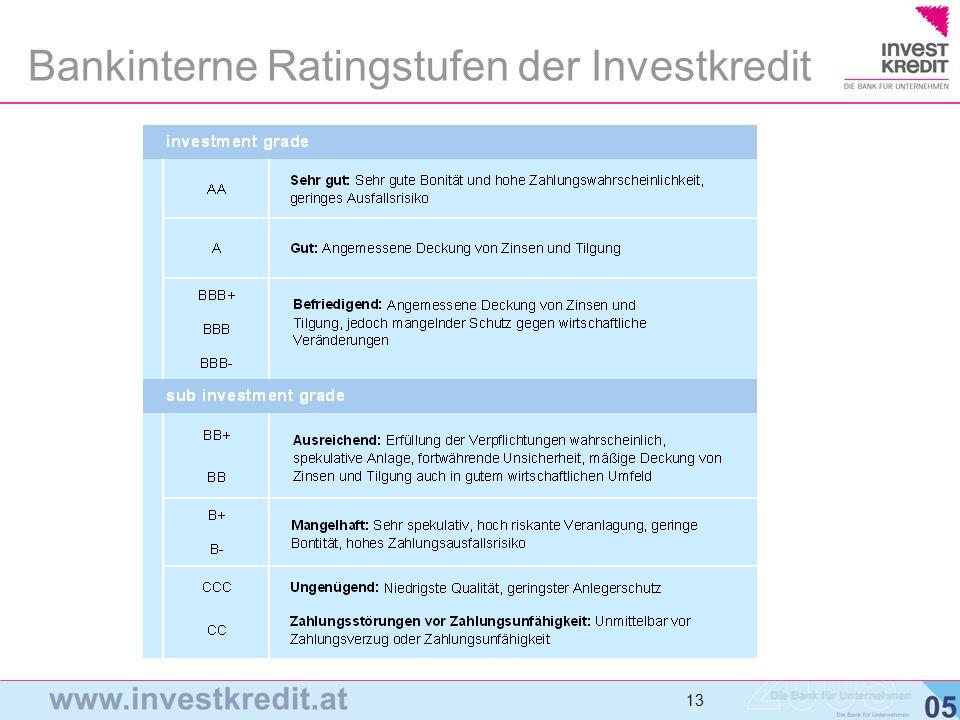Bankinterne Ratingstufen der Investkredit