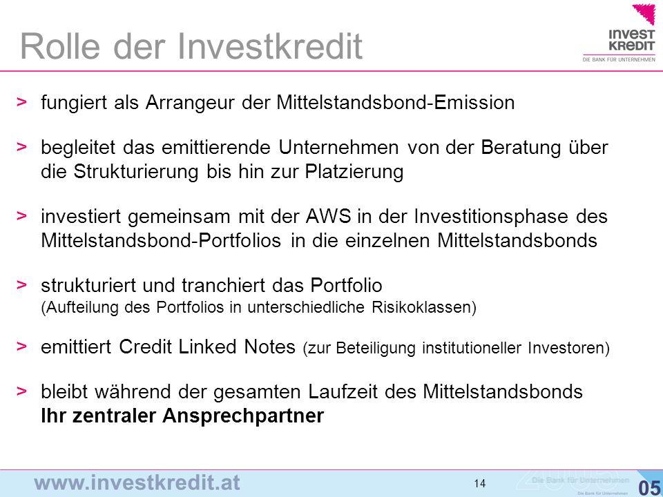 Rolle der Investkredit