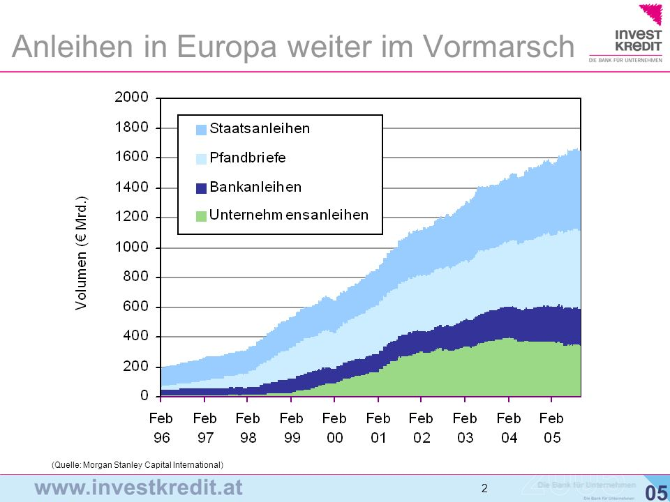 Anleihen in Europa weiter im Vormarsch