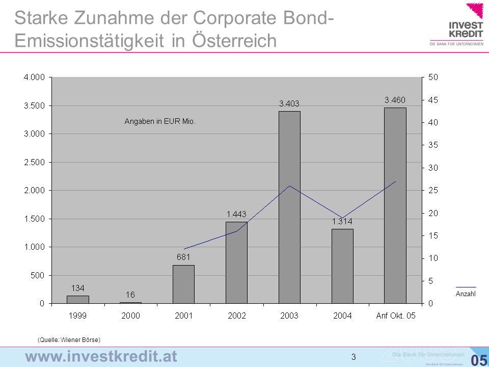 Starke Zunahme der Corporate Bond- Emissionstätigkeit in Österreich