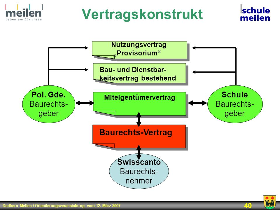 Vertragskonstrukt Baurechts-Vertrag Pol. Gde. Baurechts- geber Schule