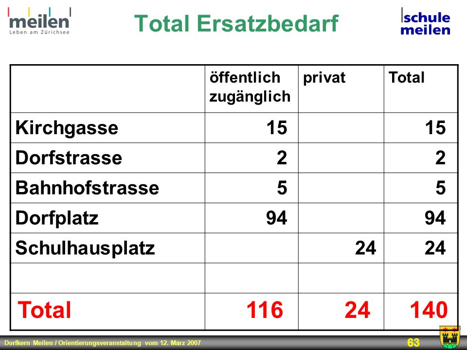 Total Ersatzbedarf Total 116 24 140 Kirchgasse 15 Dorfstrasse 2