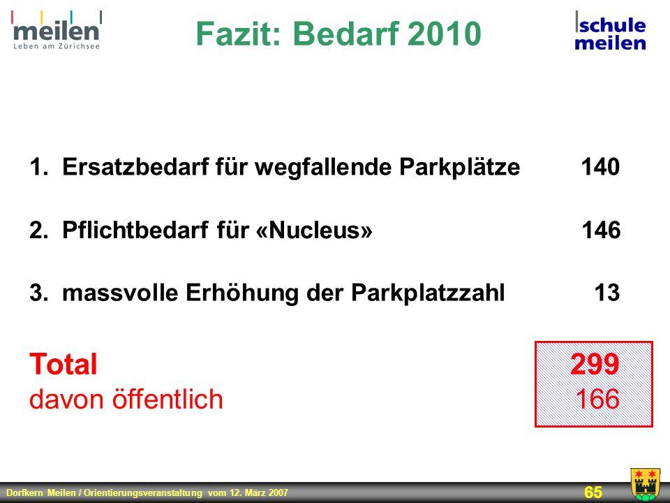 Fazit: Bedarf 2010 Total 299 davon öffentlich 166