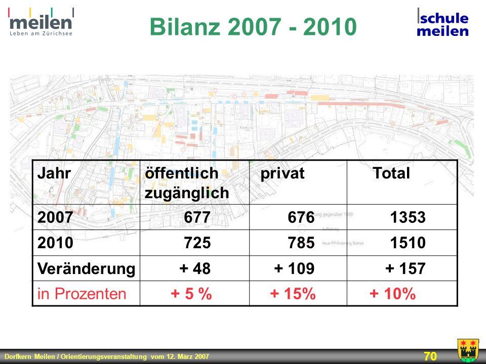Bilanz 2007 - 2010 Jahr öffentlich zugänglich privat Total 2007 677