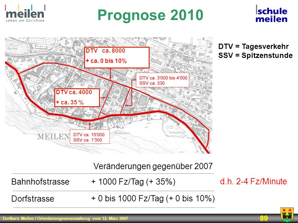 Prognose 2010 Veränderungen gegenüber 2007 Bahnhofstrasse