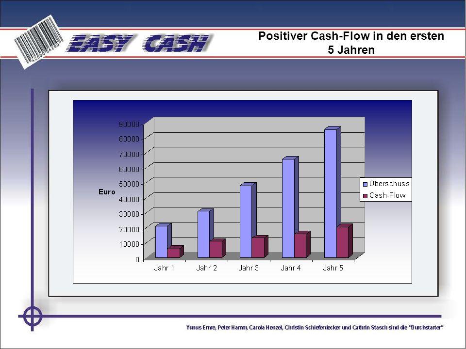 Positiver Cash-Flow in den ersten 5 Jahren