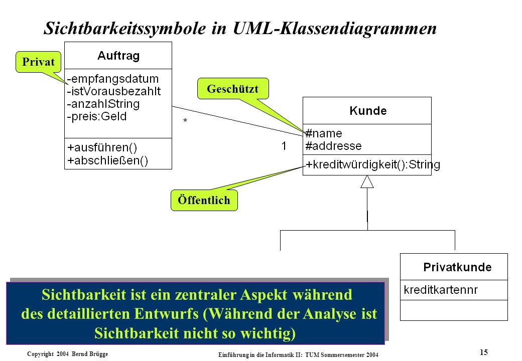 Sichtbarkeitssymbole in UML-Klassendiagrammen