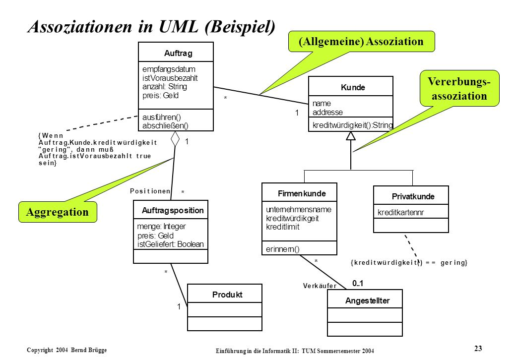 Assoziationen in UML (Beispiel)